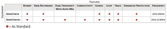 aerocheck-key-differences