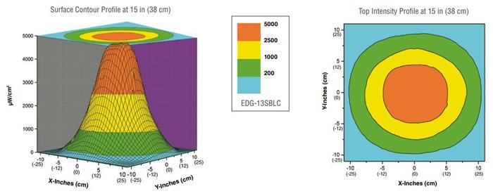 edg-13blc-uv-beam