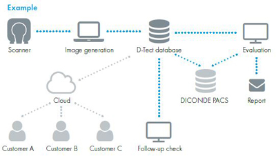 network-integration