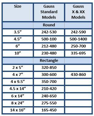 Annis-instruments-demagnetizing-coils-size-table