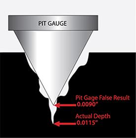 pit gauges