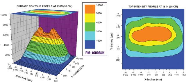spectronics pm1600blh