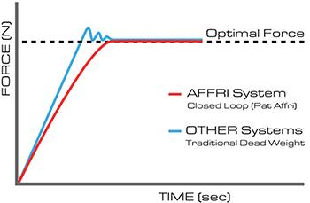 the affri system