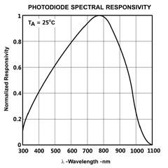 DT-100 graph image
