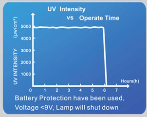 uv-100-200-uv-intensity