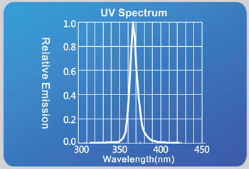 uv-100-200-wavelengths