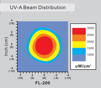 LC NDT FL-200 Beam Spread